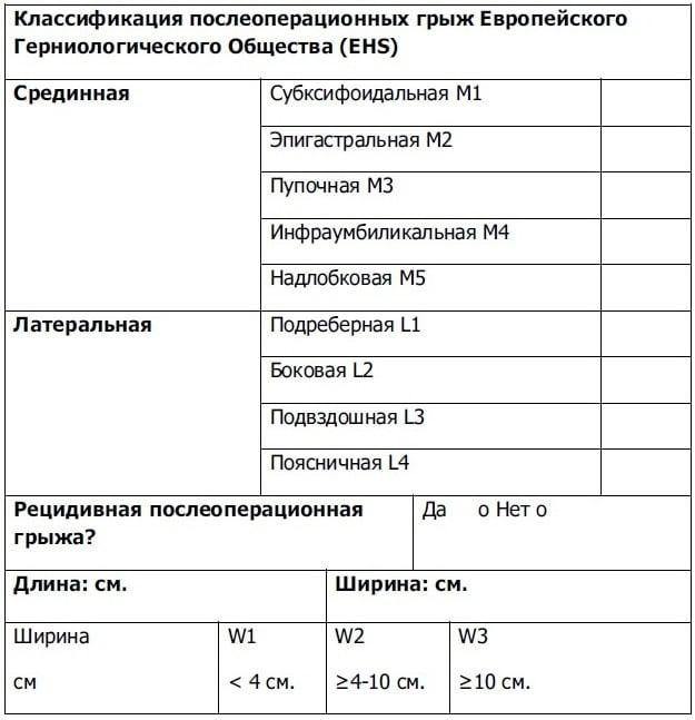 классификация послеоперационных грыж