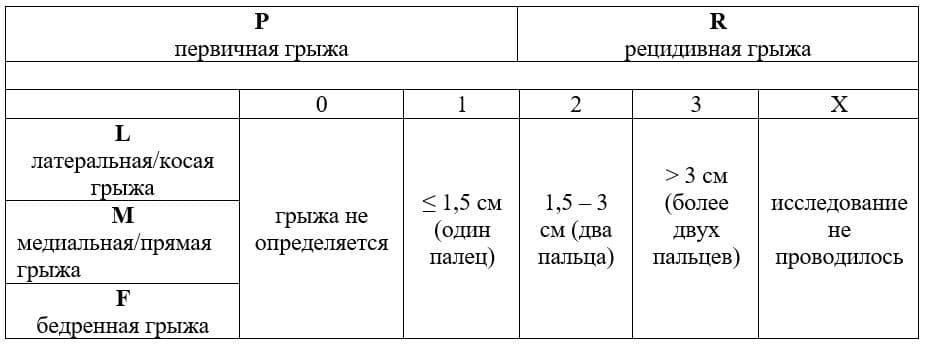 Классификация грыж по EHS